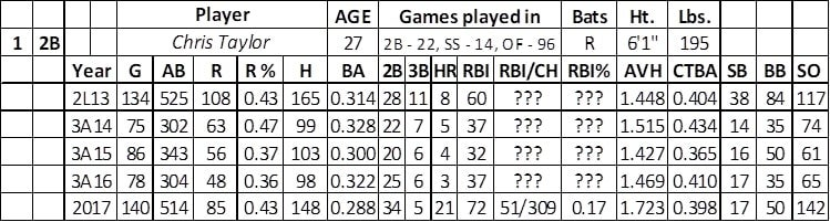 2018 Fantasy Baseball: Los Angeles Dodgers Team Outlook |