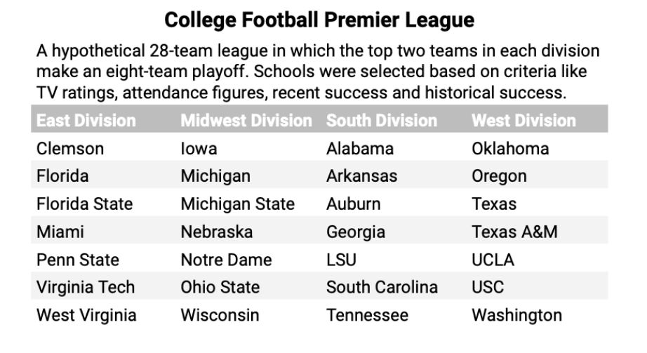Interesting Conference Realignment Article