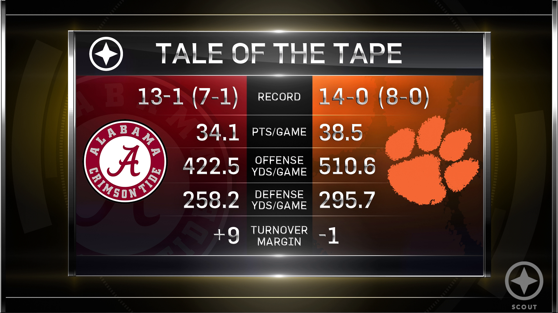 Alabama Vs Clemson Preview And Predictions