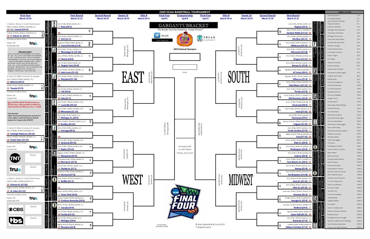graphic about Printable Ncaa Bracket With Times and Channels called Bracket w/ Situations Tv set Channel?