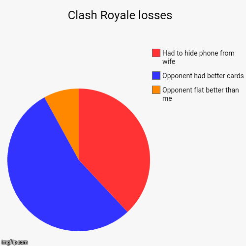 Tofficial Clash Royale Thread