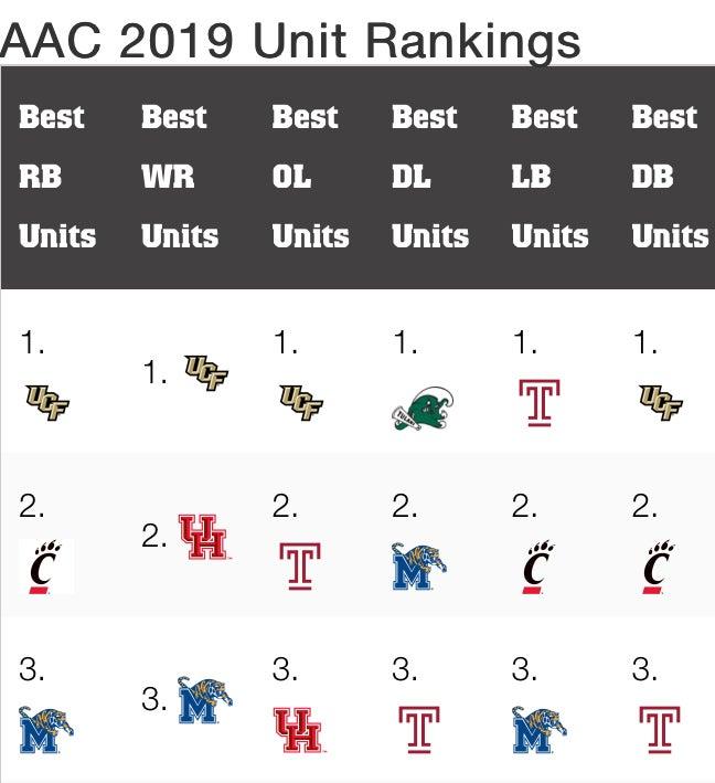 Athlon AAC 2019 Football Predictions