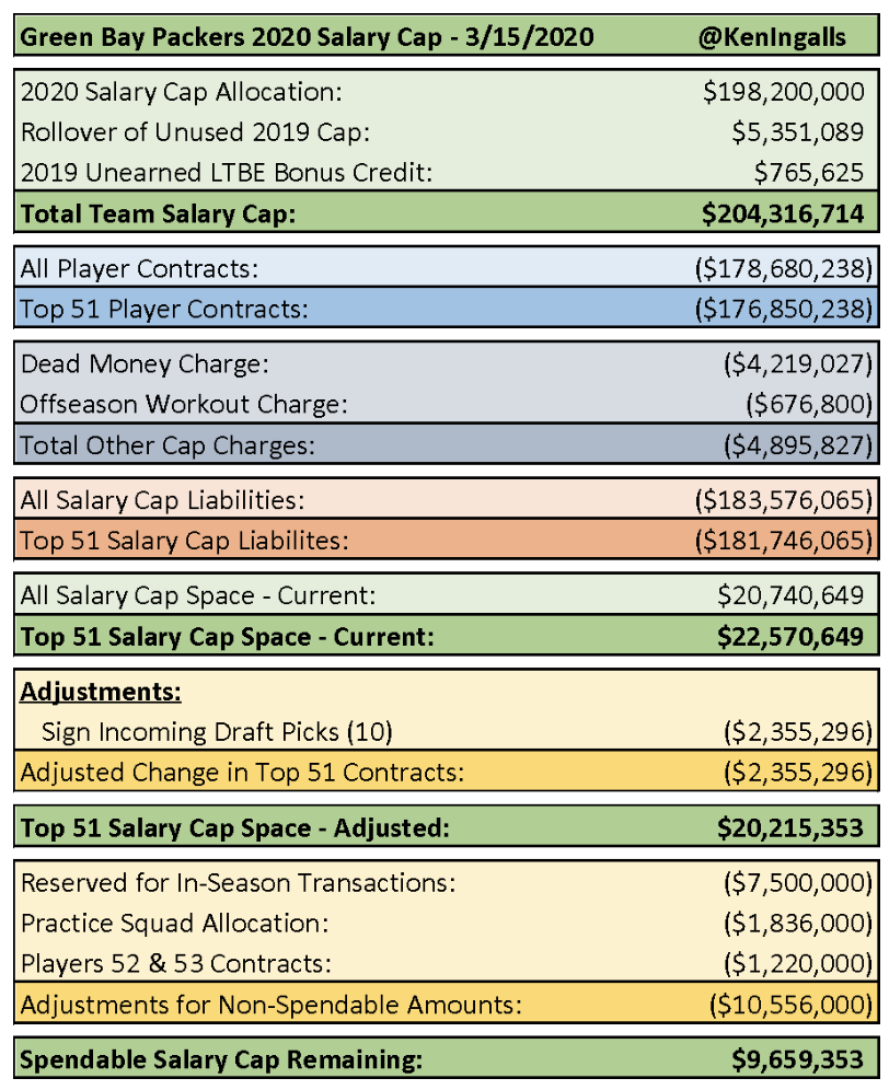 nfl teams with most cap space