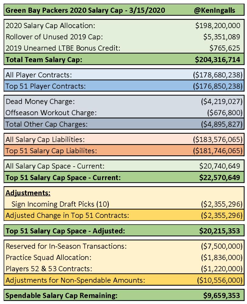 nfl salary cap rules