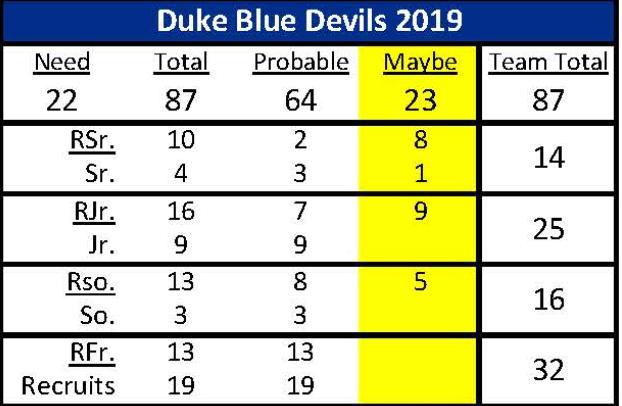 Projected 2019 Duke Football Roster Breakdown