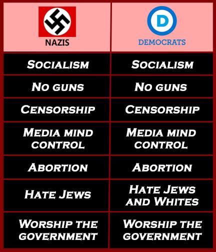 Legitimate similarities between Nazi's and Democrats...