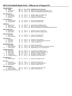 Here S The Depth Chart In Full