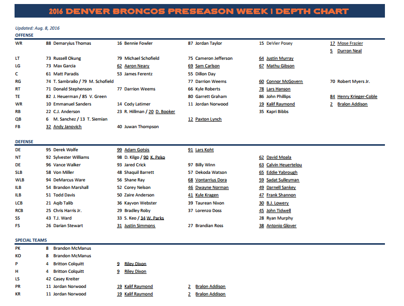 Broncos release first depth chart of 2016