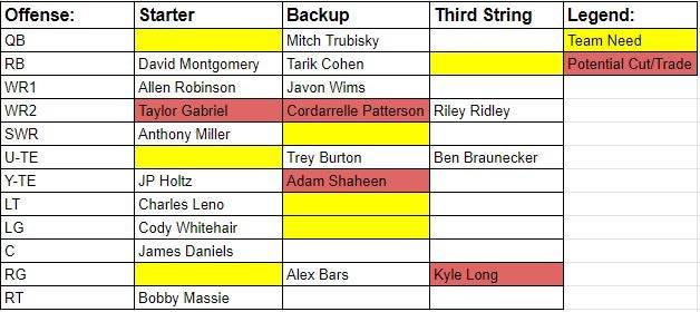 Bears 2020 Projected Depth Chart And Team Needs