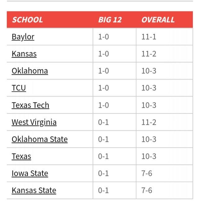 Big 12 Standings Results Schedule 1 5