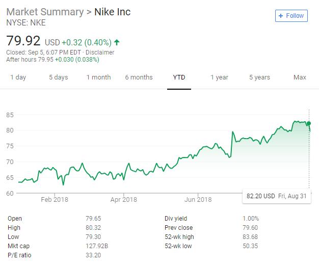 Asentar Mojado subasta  Nike's downfall???