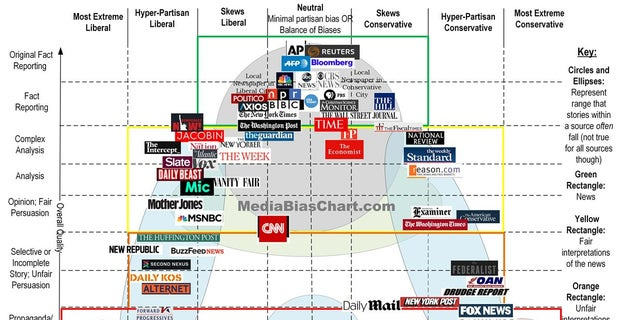 How Biased Is Your News Source You Probably Won T Agree With This Chart