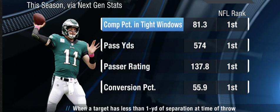 Next Gen Stats Show Carson Wentz S Dominance On Third Down