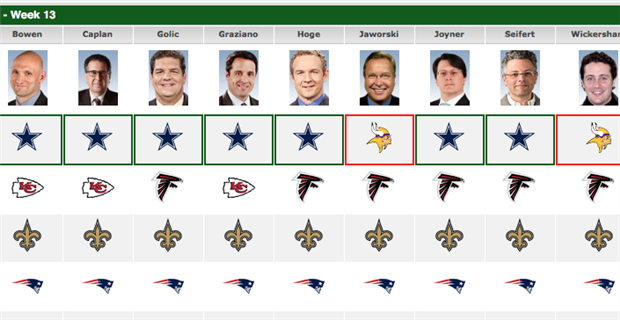 Espn experts pick week 13 patriots vs rams for 979 the beat number