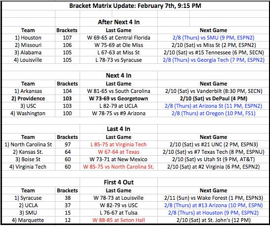 Bracket Matrix Thread: Updated 2/12/18 8:37 AM