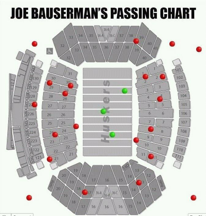 Image result for bauserman passing chart