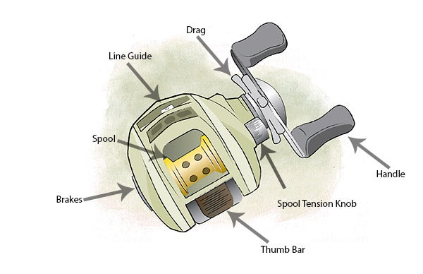 how to clean fishing reel parts