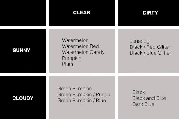 Click Here For Black White Chart Printing